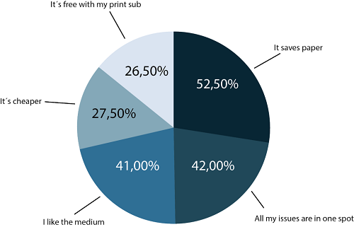 Diagram4-why-readers-like-emagazines-1024x658